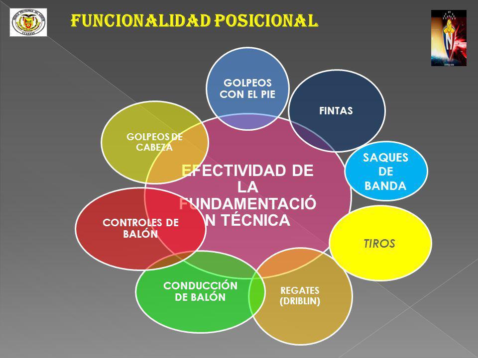 FUNCIONALIDAD POSICIONAL EFECTIVIDAD DE LA FUNDAMENTACIÓ N TÉCNICA GOLPEOS CON EL PIE FINTAS REGATES (DRIBLIN) CONDUCCIÓN DE BALÓN CONTROLES DE BALÓN