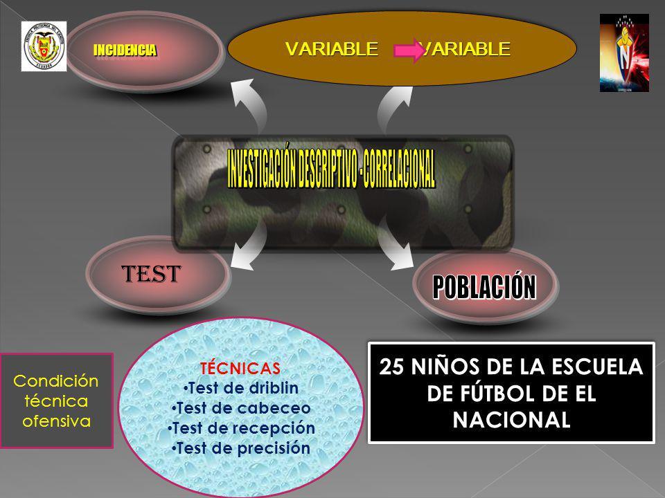 INCIDENCIAINCIDENCIA VARIABLE VARIABLE 25 NIÑOS DE LA ESCUELA DE FÚTBOL DE EL NACIONAL TEST Condición técnica ofensiva TÉCNICAS Test de driblin Test d