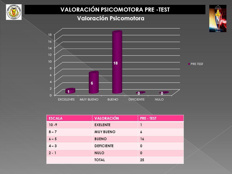 VALORACIÓN PSICOMOTORA PRE -TEST ESCALAVALORACIÓNPRE - TEST 10 -9EXELENTE1 8 – 7MUY BUENO6 6 – 5BUENO16 4 – 3DEFICIENTE0 2 - 1NULO0 TOTAL25