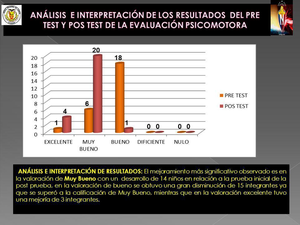 ANÁLISIS E INTERPRETACIÓN DE RESULTADOS: El mejoramiento más significativo observado es en la valoración de Muy Bueno con un desarrollo de 14 niños en