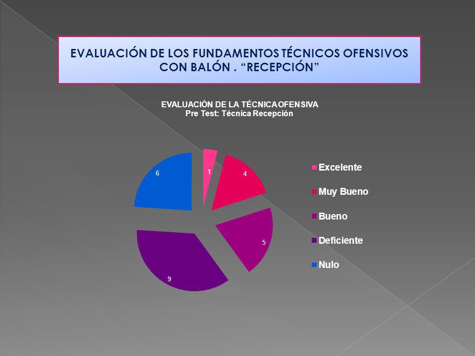 EVALUACIÓN DE LOS FUNDAMENTOS TÉCNICOS OFENSIVOS CON BALÓN. RECEPCIÓN