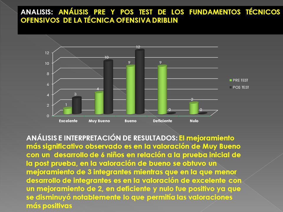 ANALISIS: ANÁLISIS PRE Y POS TEST DE LOS FUNDAMENTOS TÉCNICOS OFENSIVOS DE LA TÉCNICA OFENSIVA DRIBLIN ANÁLISIS E INTERPRETACIÓN DE RESULTADOS: El mej