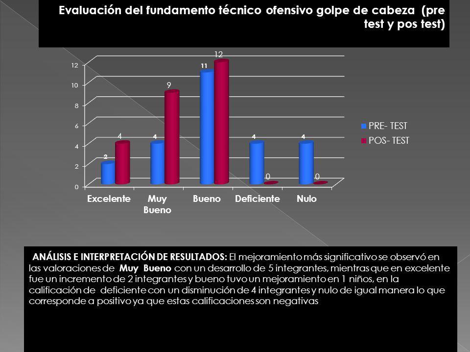 Evaluación del fundamento técnico ofensivo golpe de cabeza (pre test y pos test) ANÁLISIS E INTERPRETACIÓN DE RESULTADOS: El mejoramiento más signific