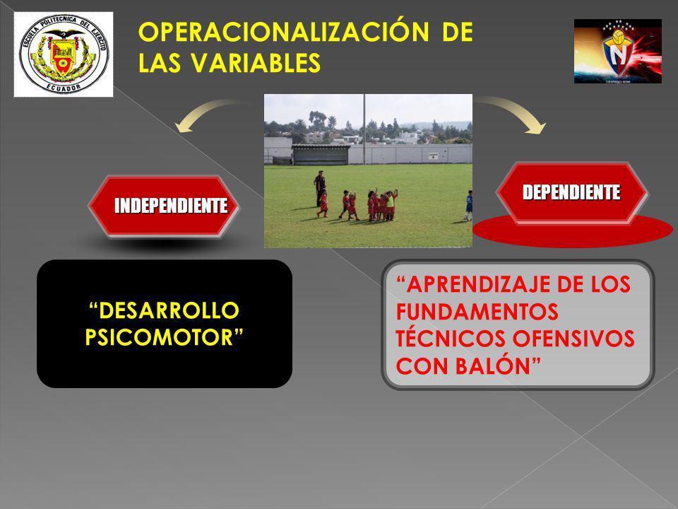 DESARROLLO PSICOMOTOR APRENDIZAJE DE LOS FUNDAMENTOS TÉCNICOS OFENSIVOS CON BALÓN INDEPENDIENTEINDEPENDIENTE DEPENDIENTEDEPENDIENTE OPERACIONALIZACIÓN