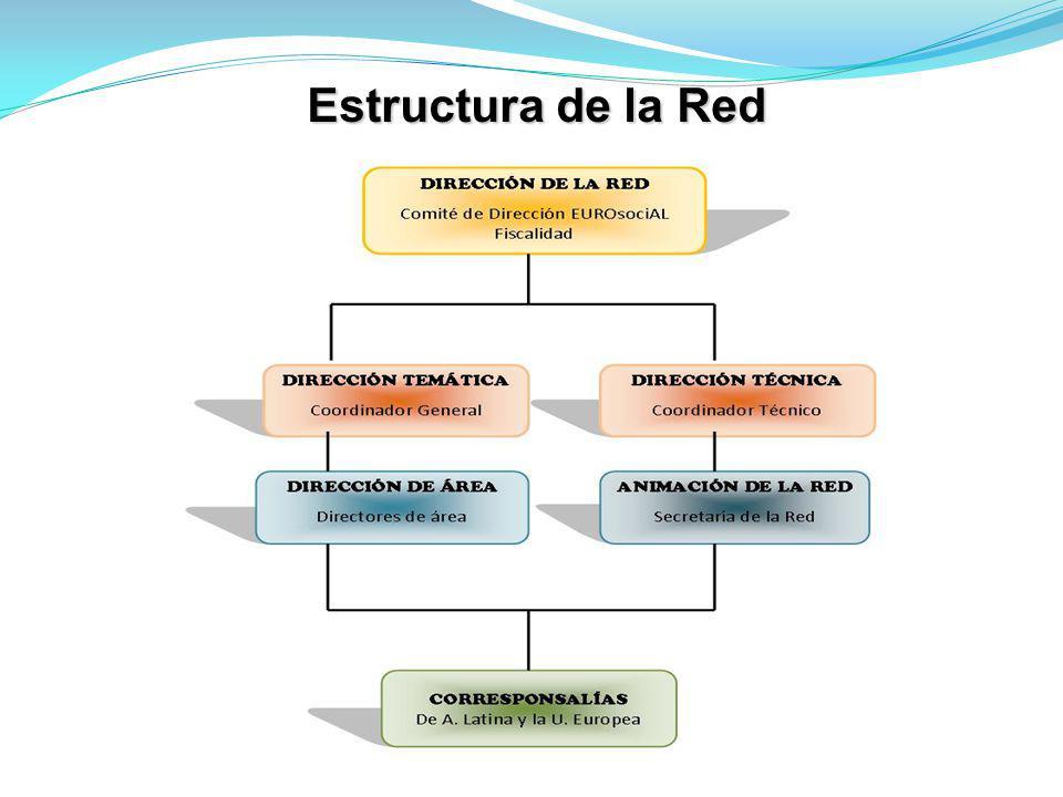 Estructura de la Red