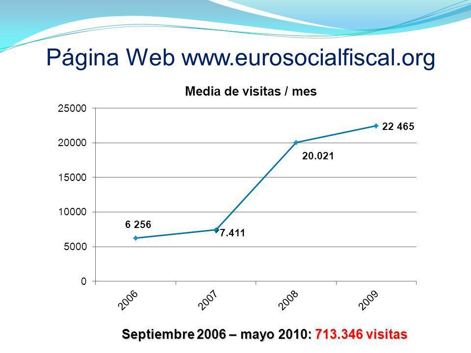 Página Web www.eurosocialfiscal.org Septiembre 2006 – mayo 2010: 713.346 visitas Septiembre 2006 – mayo 2010: 713.346 visitas