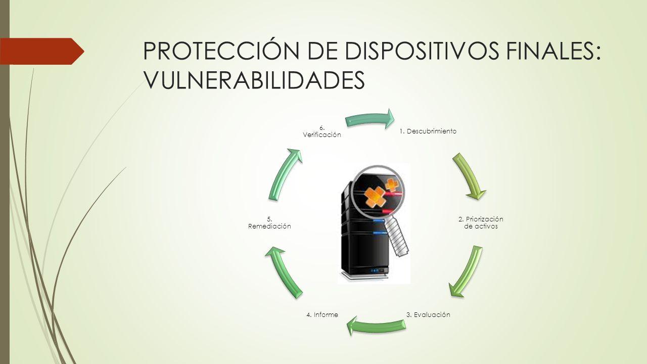 PROTECCIÓN DE DISPOSITIVOS FINALES: VULNERABILIDADES 1. Descubrimiento 2. Priorización de activos 3. Evaluación4. Informe 5. Remediación 6. Verificaci