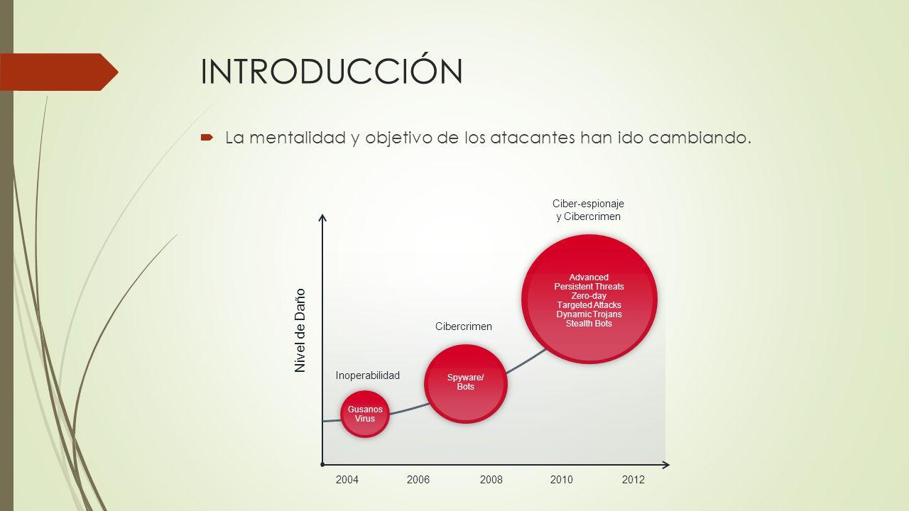 INTRODUCCIÓN La mentalidad y objetivo de los atacantes han ido cambiando. 20042006200820102012 Advanced Persistent Threats Zero-day Targeted Attacks D
