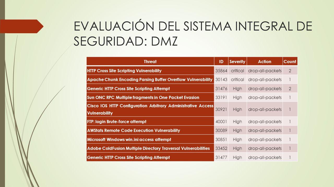 ThreatIDSeverityActionCount HTTP Cross Site Scripting Vulnerability 35864criticaldrop-all-packets2 Apache Chunk Encoding Parsing Buffer Overflow Vulne