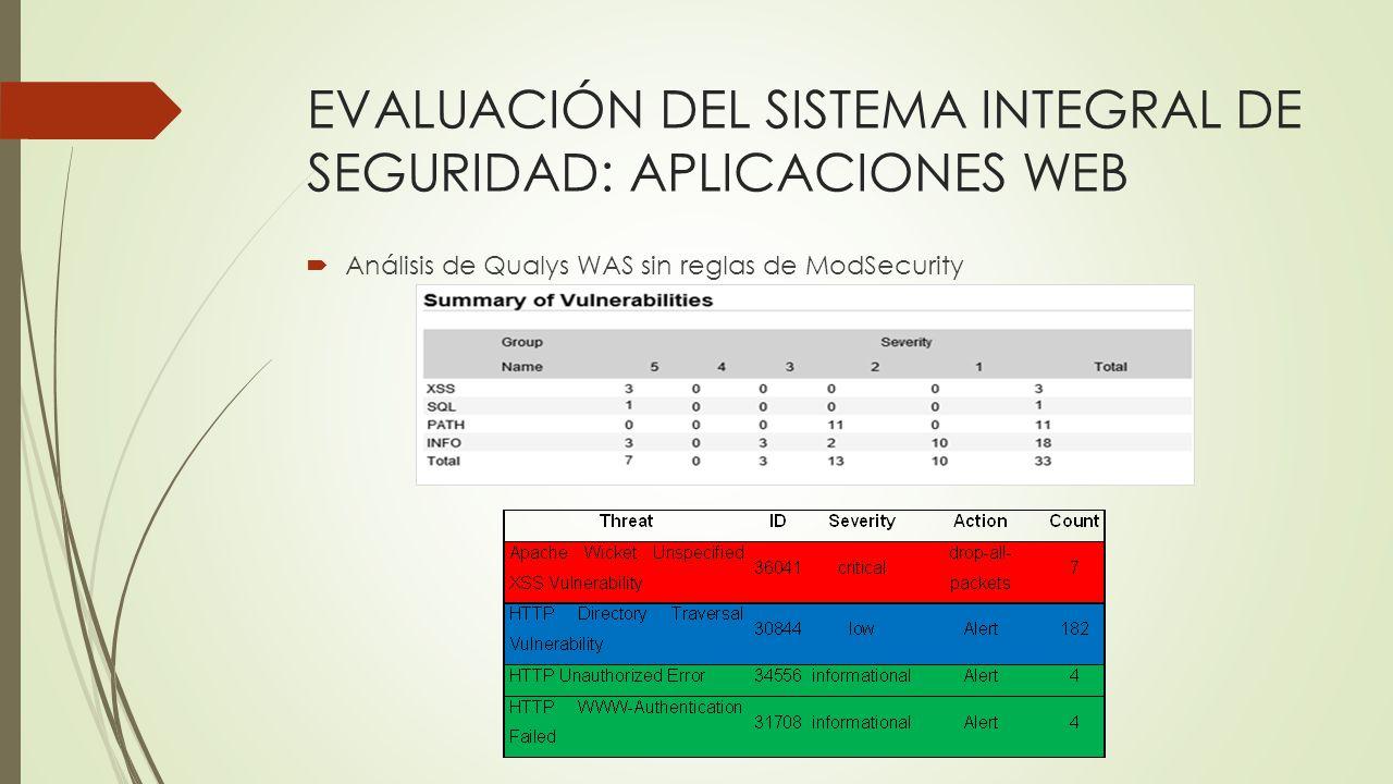 EVALUACIÓN DEL SISTEMA INTEGRAL DE SEGURIDAD: APLICACIONES WEB Análisis de Qualys WAS sin reglas de ModSecurity