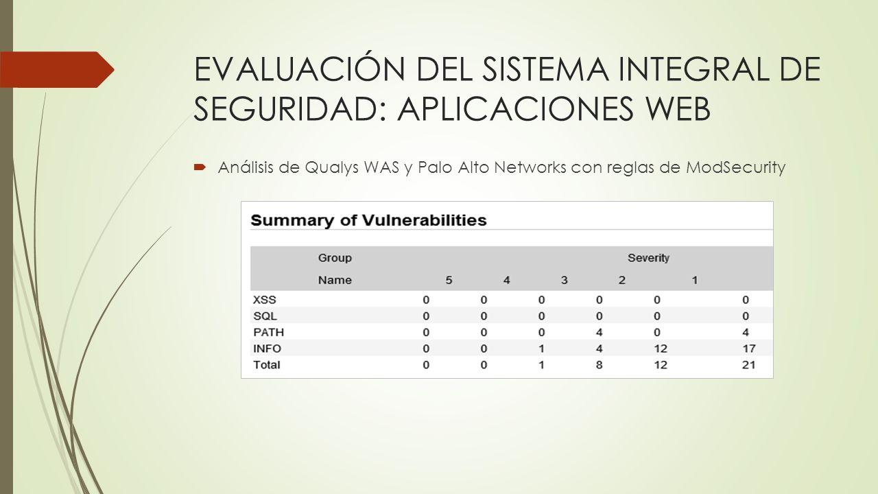 EVALUACIÓN DEL SISTEMA INTEGRAL DE SEGURIDAD: APLICACIONES WEB Análisis de Qualys WAS y Palo Alto Networks con reglas de ModSecurity
