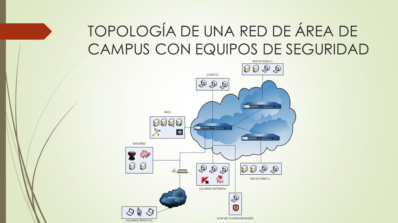 TOPOLOGÍA DE UNA RED DE ÁREA DE CAMPUS CON EQUIPOS DE SEGURIDAD