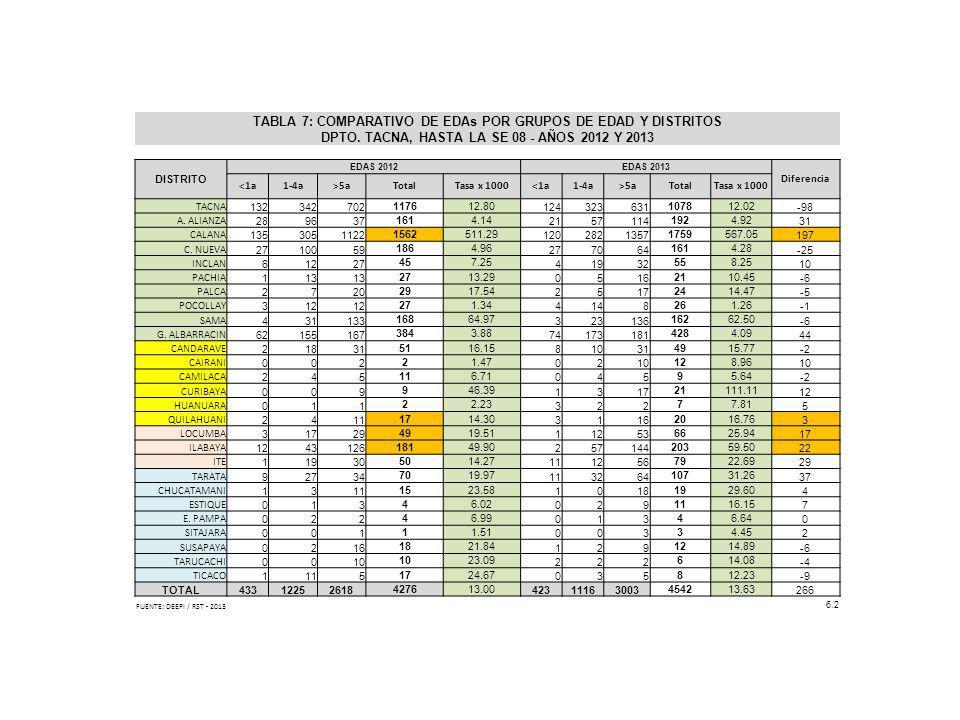 TABLA 7: COMPARATIVO DE EDAs POR GRUPOS DE EDAD Y DISTRITOS DPTO. TACNA, HASTA LA SE 08 - AÑOS 2012 Y 2013 DISTRITO EDAS 2012EDAS 2013 Diferencia <1a1