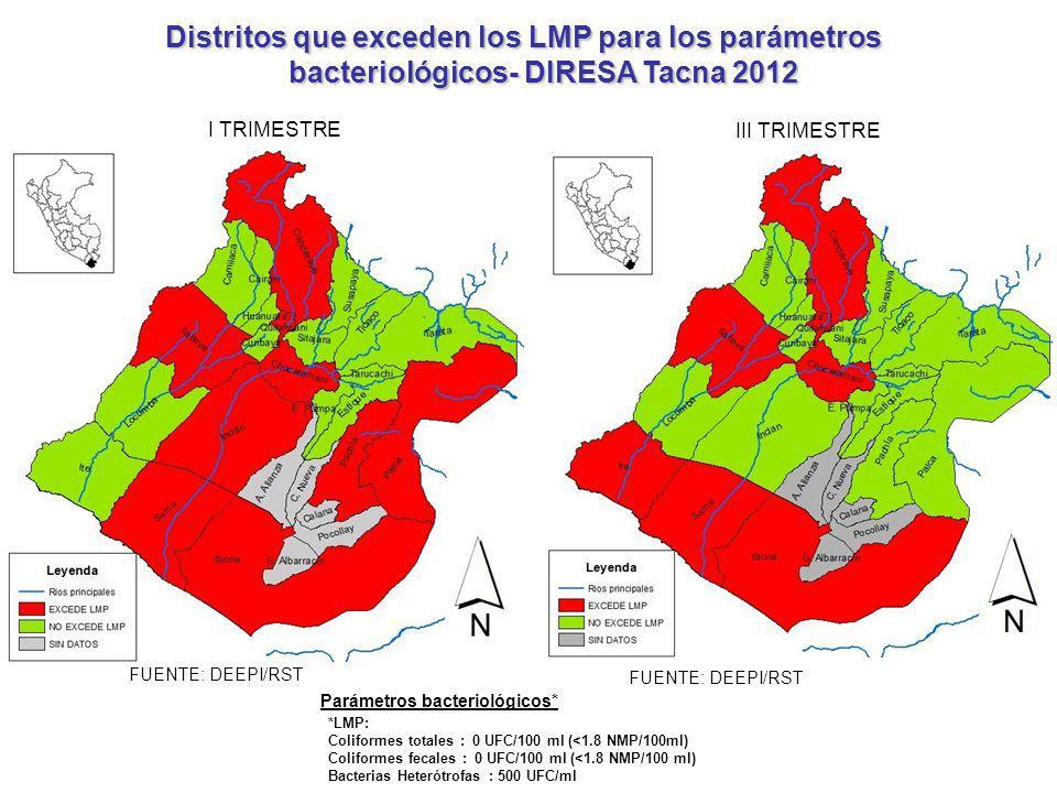 FUENTE: DEEPI/RST Distritos que exceden los LMP para los parámetros bacteriológicos- DIRESA Tacna 2012 I TRIMESTRE III TRIMESTRE Parámetros bacterioló