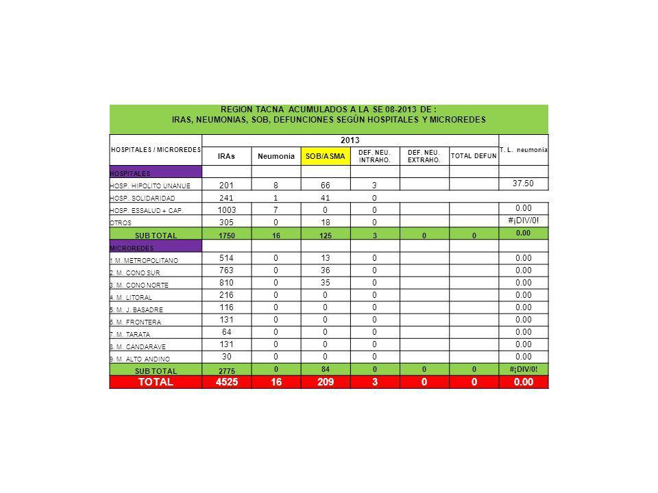 REGION TACNA ACUMULADOS A LA SE 08-2013 DE : IRAS, NEUMONIAS, SOB, DEFUNCIONES SEGÚN HOSPITALES Y MICROREDES HOSPITALES / MICROREDES 2013 T. L. neumon