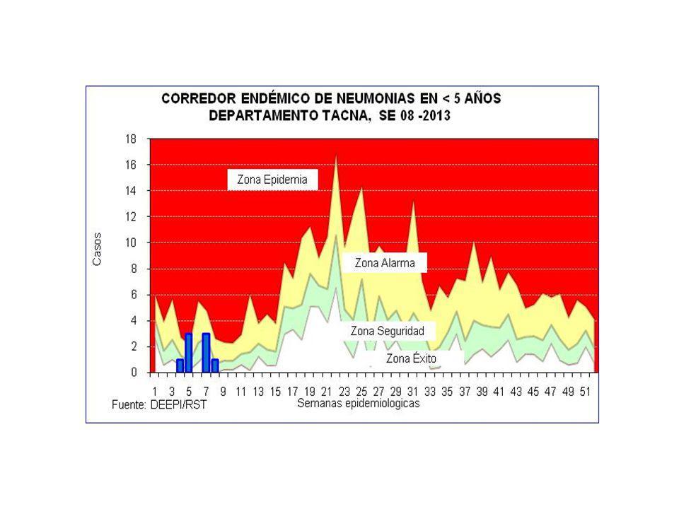 FUENTE: DEEPI/RST CHILE LEYENDA TASA X 1,000 <5 años.