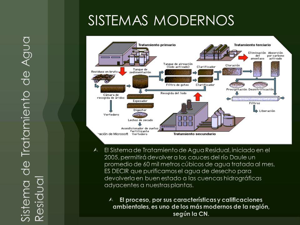 SISTEMAS MODERNOS
