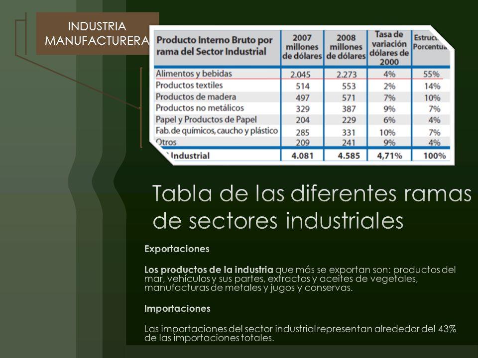 Exportaciones Los productos de la industria que más se exportan son: productos del mar, vehículos y sus partes, extractos y aceites de vegetales, manufacturas de metales y jugos y conservas.