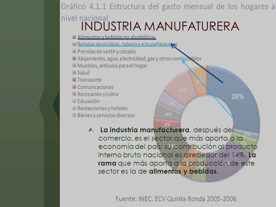 INDUSTRIA MANUFATURERA La industria manufacturera, después del comercio, es el sector que más aporta a la economía del país; su contribución al producto interno bruto nacional es alrededor del 14%.