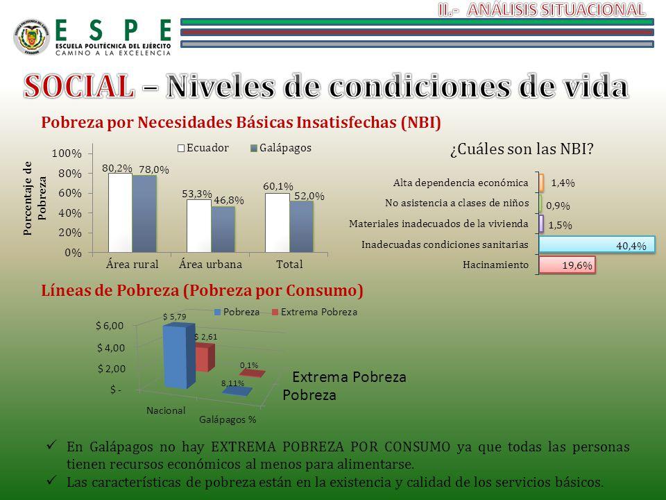 Pobreza por Necesidades Básicas Insatisfechas (NBI) Líneas de Pobreza (Pobreza por Consumo) ¿Cuáles son las NBI? En Galápagos no hay EXTREMA POBREZA P