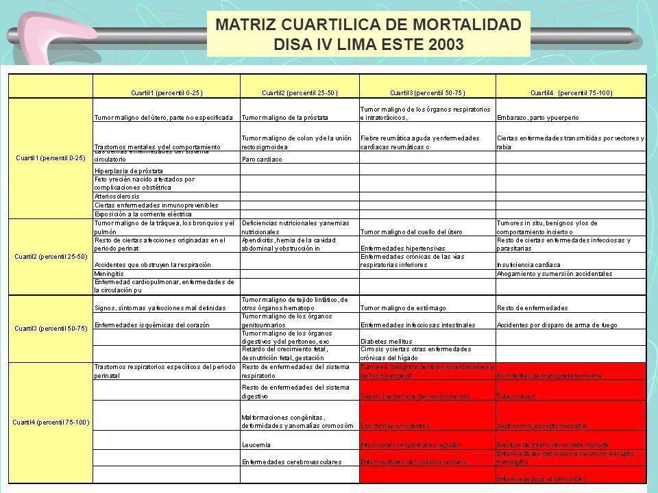 MATRIZ CUARTILICA DE MORTALIDAD DISA IV LIMA ESTE 2003