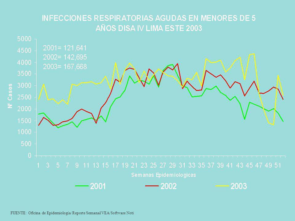 FUENTE: Oficina de Epidemiología/Reporte Semanal VEA/Software Noti