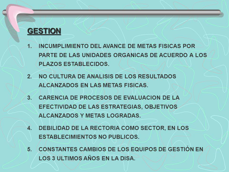 GESTION 1.INCUMPLIMIENTO DEL AVANCE DE METAS FISICAS POR PARTE DE LAS UNIDADES ORGANICAS DE ACUERDO A LOS PLAZOS ESTABLECIDOS.