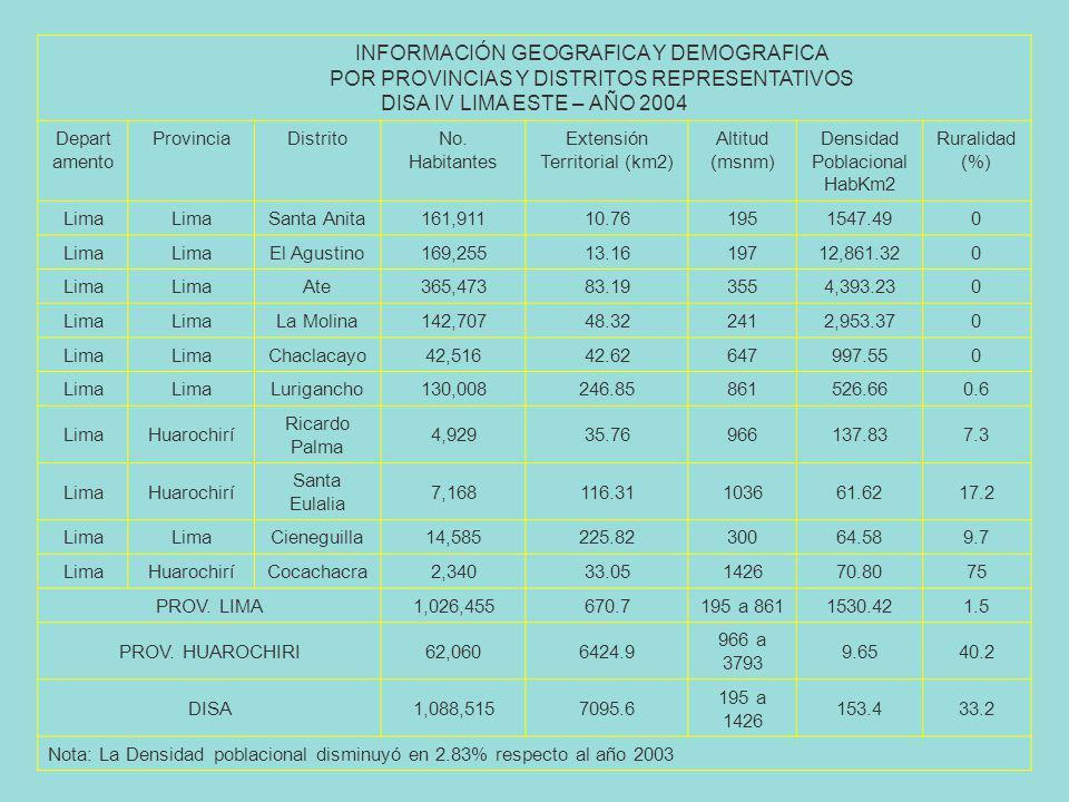 INFORMACIÓN GEOGRAFICA Y DEMOGRAFICA POR PROVINCIAS Y DISTRITOS REPRESENTATIVOS DISA IV LIMA ESTE – AÑO 2004 Depart amento ProvinciaDistritoNo.