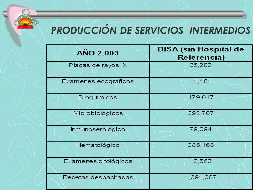 PRODUCCIÓN DE SERVICIOS INTERMEDIOS