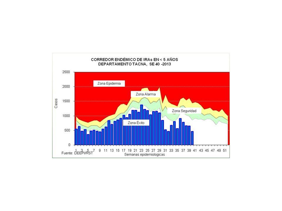CASOS DE IRAS Y NEUMONIAS POR SEMANAS DEPARTAMENTO TACNA (SE 01 A 40 - 2012 y 2013) SEMANA 20122013 IRAs 1 Tasa x 1000 <5a.