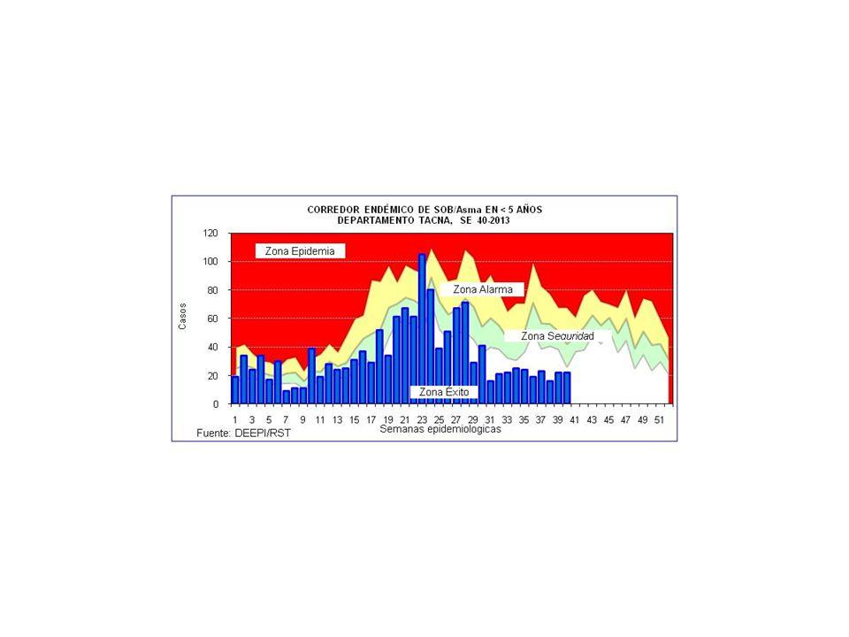 EDAs POR MICROREDES Y HOSPITALES REGION DE SALUD TACNA, SE 40/2013 ESTABLECIMIENTO DE SALUD Grupos de Edad <1a1 - 4a>5Total % Microrredes 1.