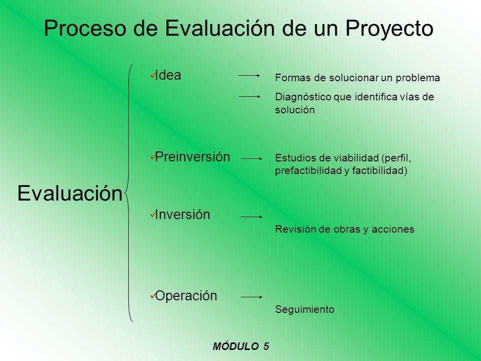 Proceso de Evaluación de un Proyecto Evaluación MÓDULO 5 Idea Preinversión Inversión Operación Formas de solucionar un problema Diagnóstico que identi