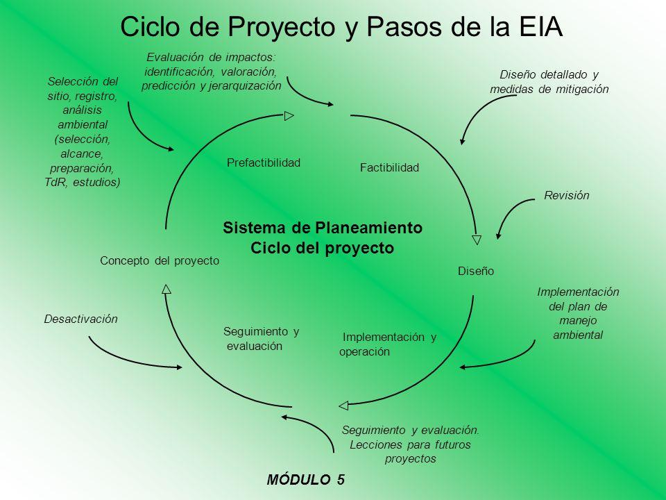 EIA en Proyectos de Inversión EJECUCIÓN, OPERACIÓN Y GERENCIAMIENTO PLAN DE MANEJO AMBIENTAL PREPARACIÓN VIABILIDAD: SOCIAL ECONÓMICA AMBIENTAL FINANCIERA TÉCNICA INSTITUCIONAL LEGAL IDEA DEL PROYECTO PREFACTIBILIDAD DISEÑO DE FACTIBILIDAD SEGUIMIENTO Y AUDITORÍA AIRE AGUA TIERRA BIOLÓGICO HUMANO MÓDULO 5