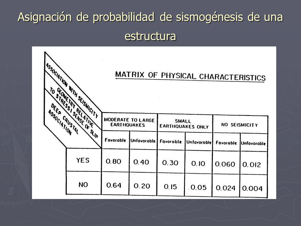 Modelos de recurrencia según el valor del deslizamiento. Modelo de deslizamiento variable. El deslizamiento en un punto y la longitud de ruptura varia