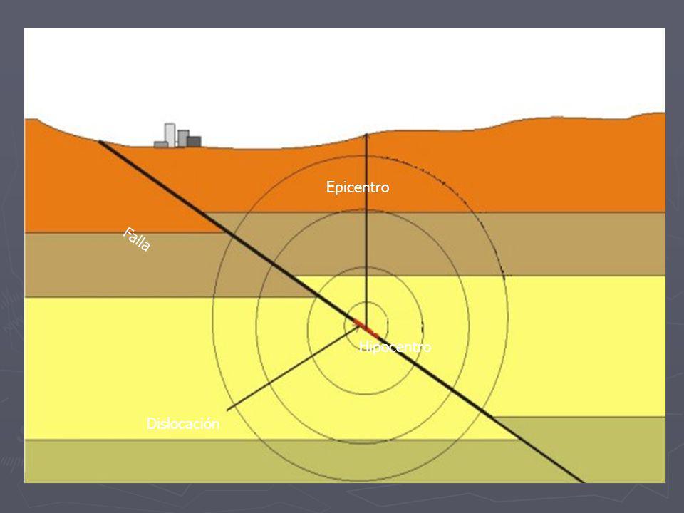La fuente sísmica. Modelización