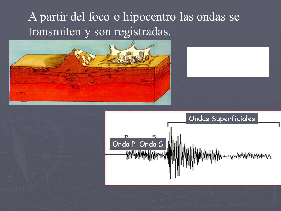 Dislocación Epicentro Hipocentro Falla