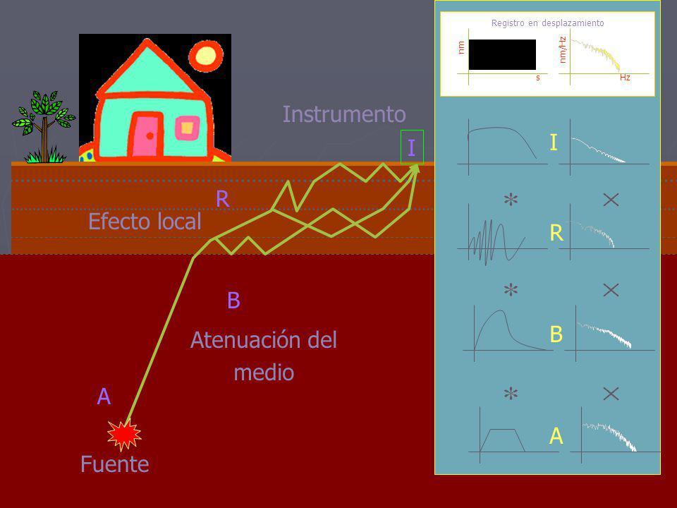 A partir del foco o hipocentro las ondas se transmiten y son registradas. Onda POnda S Ondas Superficiales