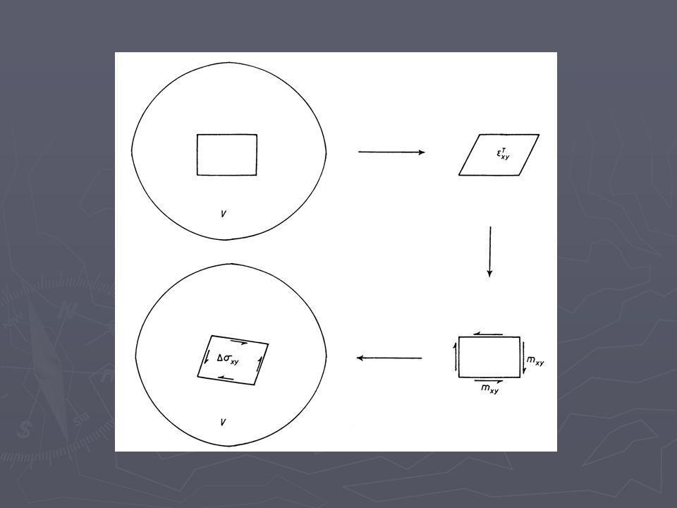 Instrumento I B R Atenuación del medio Efecto local A B R I A Fuente Registro en desplazamiento nm nm/Hz sHz A B R I