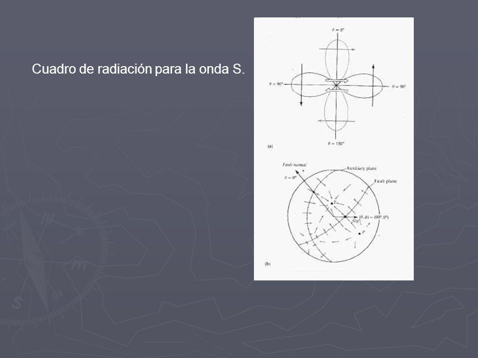 Cuadro de radiación de P para un doble par de fuerzas. El cuadro de radiación sobre una esfera.