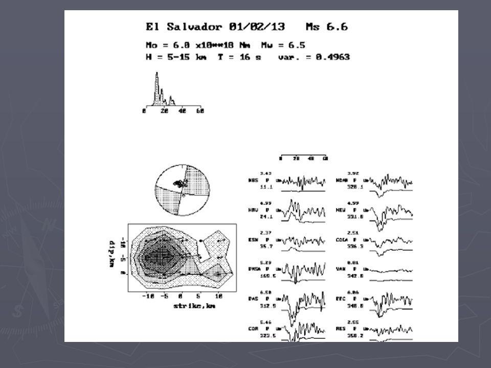Cuadro de radiación para la onda S.