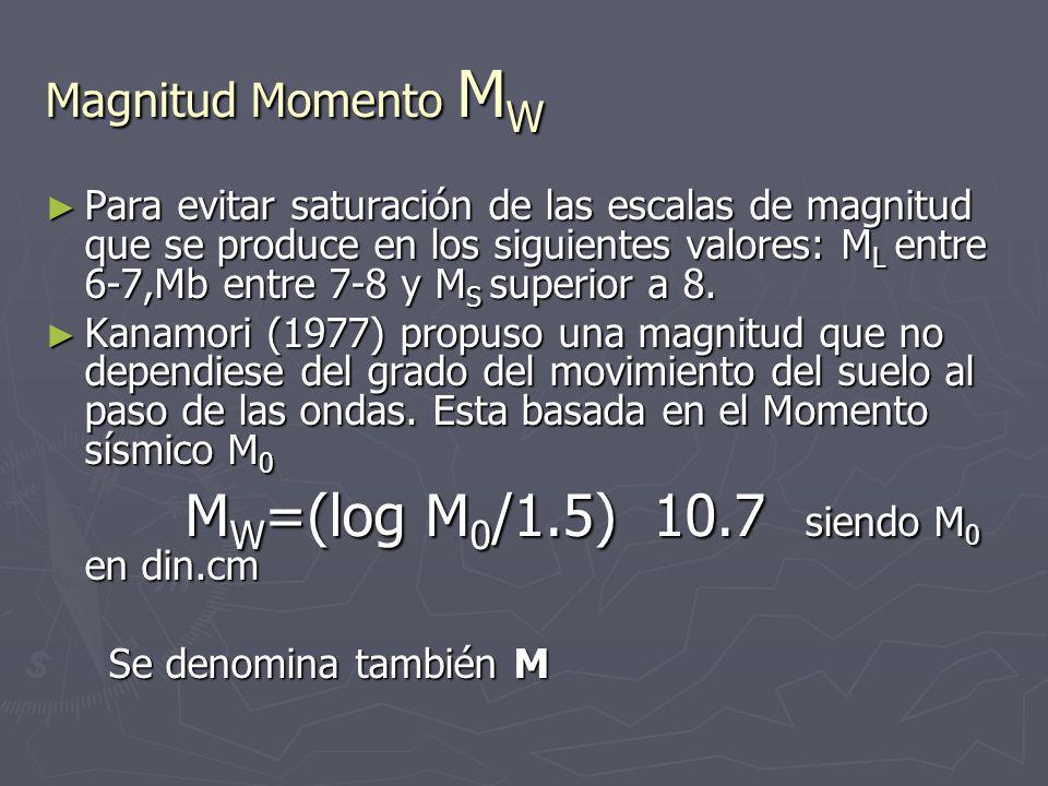 Magnitud de ondas Superficiales M S Para distancias grandes,el registro de un sismo esta dominado por las ondas superficiales. Para distancias grandes