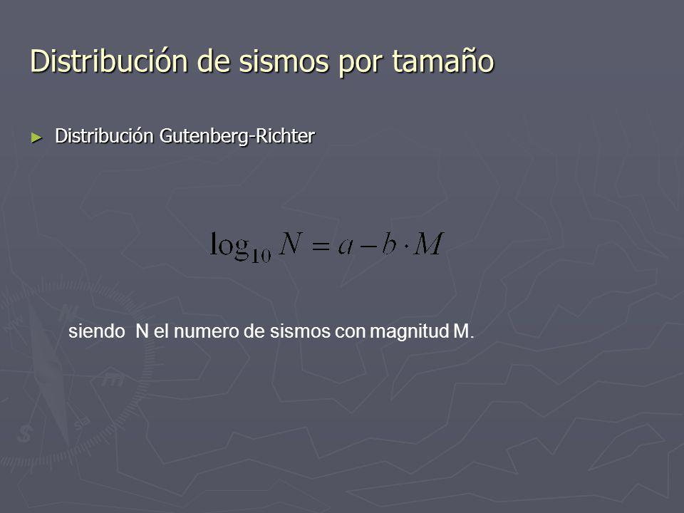 Magnitud Momento M W Para evitar saturación de las escalas de magnitud que se produce en los siguientes valores: M L entre 6-7,Mb entre 7-8 y M S supe