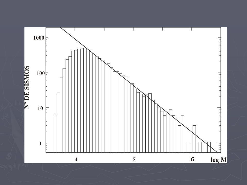 Distribución de sismos por tamaño Distribución Gutenberg-Richter Distribución Gutenberg-Richter siendo N el numero de sismos con magnitud M.