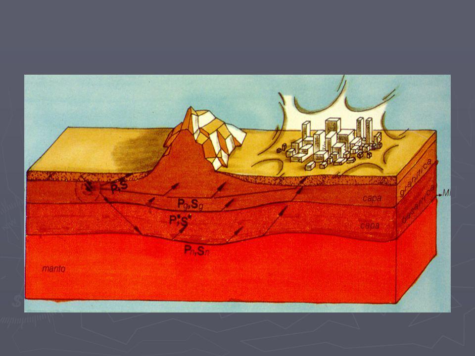 Fenómenos asociados al sismo Primarios Primarios - Rotura del terreno. -Deformación tectónica. -Vibración producida por las ondas sísmicas Secundarios