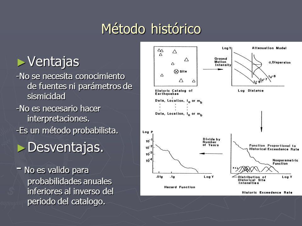 Método Histórico Se considera el catalogo histórico de sismos. Se considera el catalogo histórico de sismos. Cada sismo se traslada según una ley de a