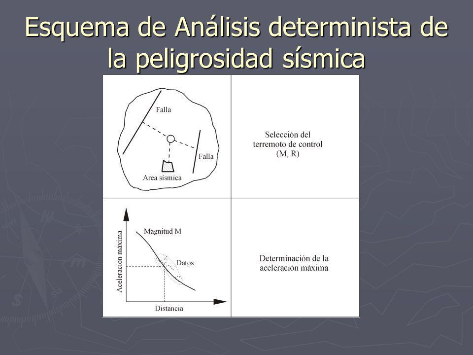 Análisis determinista de la Peligrosidad Sísmica En este análisis se requiere el conocimiento de tres elementos básicos: En este análisis se requiere