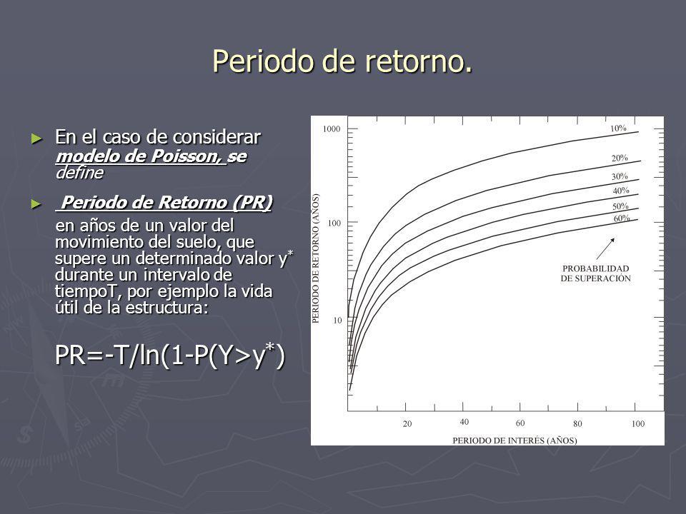 Incertidumbre temporal. Para calcular la tasa, número de sismos por unidad de tiempo en una fuente sismogénica, se pueden utilizar los modelos: Para c