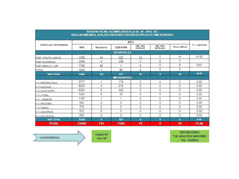 comentarios REGION TACNA ACUMULADOS A LA SE 36 - 2013 DE : IRAS, NEUMONIAS, SOB, DEFUNCIONES SEGÚN HOSPITALES Y MICROREDES HOSPITALES / MICROREDES 2013 T.