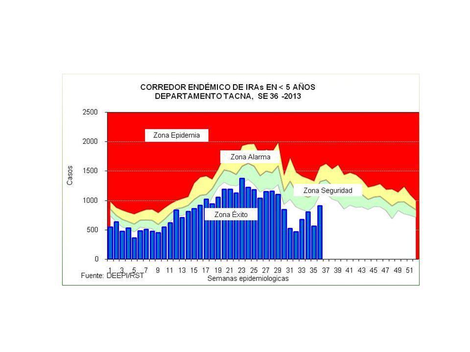 REGION DE SALUD TACNA IRAs EN < DE 5 AÑOS A LA SE 36-2013 Grupos de edad Total% < 2 m2-11 m1-4 a MICROREDES 1.
