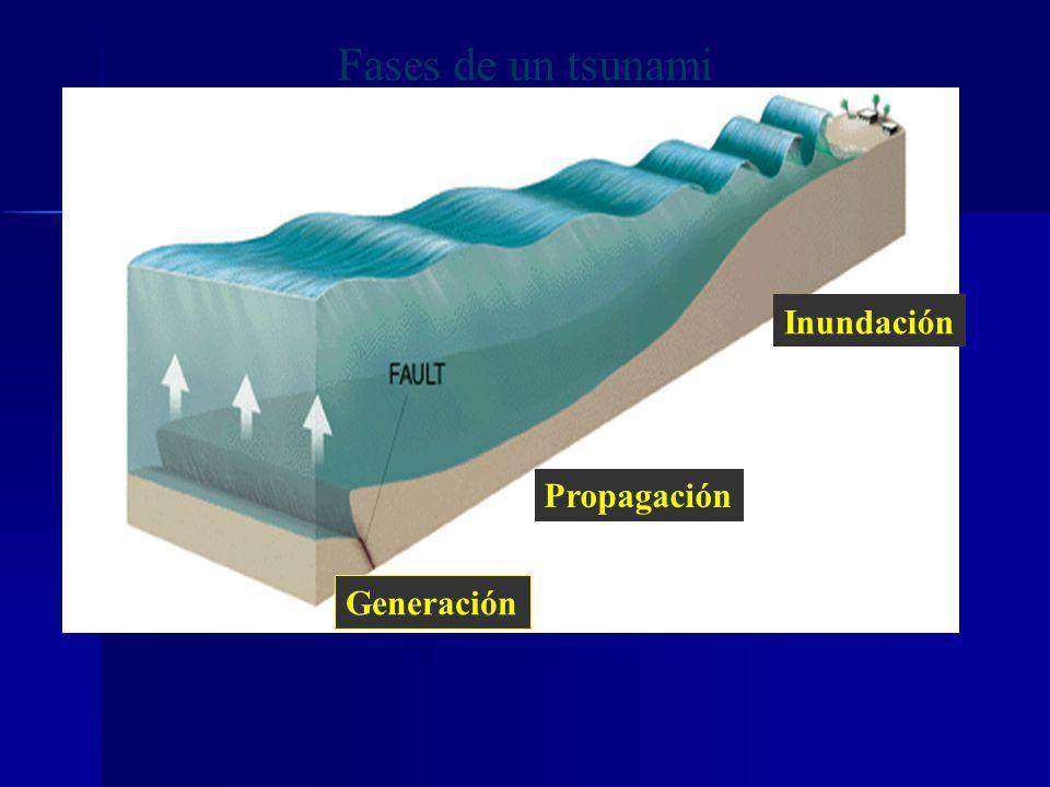 Terremoto como rotura de una falla y emisión de ondas